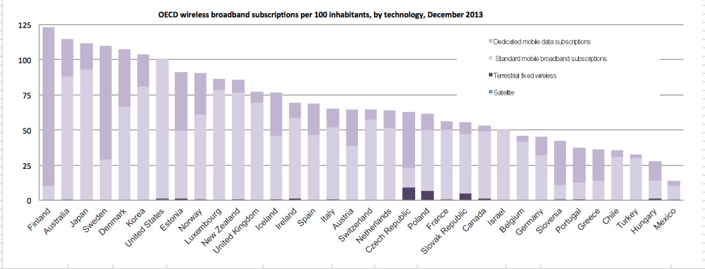 OECD, 2014, http://www.oecd.org/sti/broadband/oecdbroadbandportal.htm