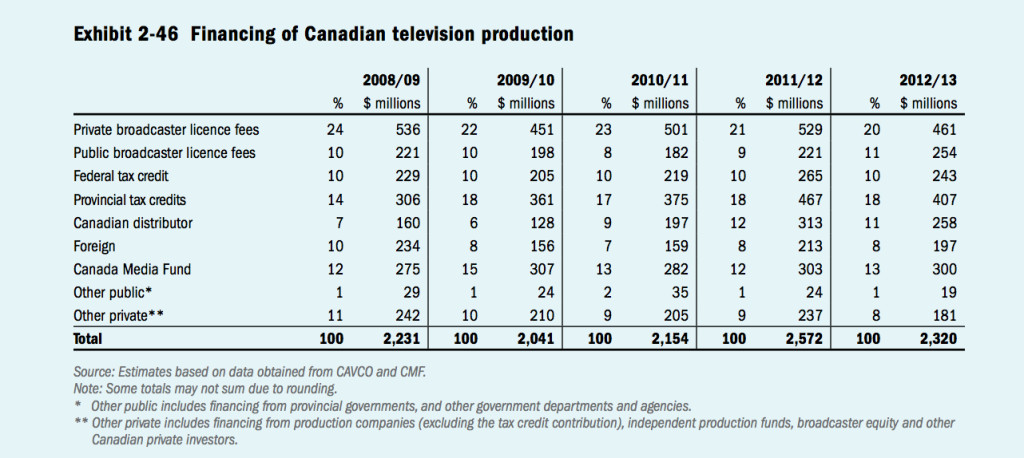 CMPA, Profile 2013, http://www.cmpa.ca/sites/default/files/documents/industry-information/profile/Profile2013Eng.pdf