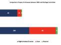 Witness comparison by type - INDU vs. CHPC