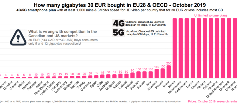 Rewheel Research, The state of 4G & 5G pricing, 2H2019: more-for-less, http://research.rewheel.fi/insights/2019_oct_pro_2h2019_release/