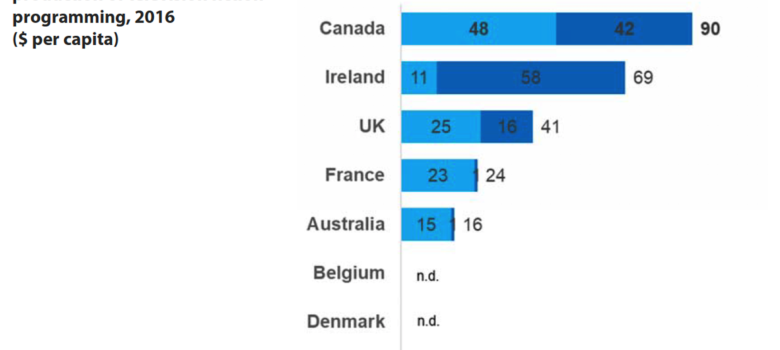 Nordicity, International Benchmarking Study of the Canadian Television Production Sector, March 2019, Figure 1